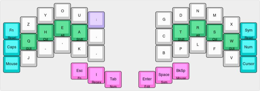 KLE diagram of the BEAKL Zi layout on a Corne
