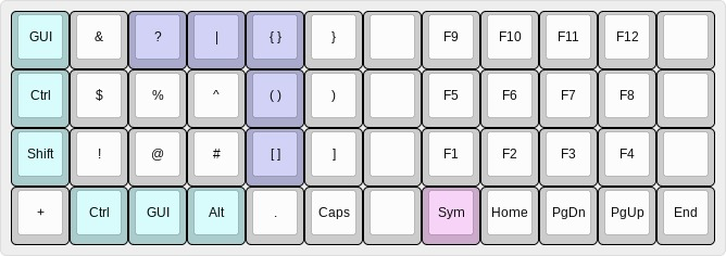 Symbol and function key  cluster